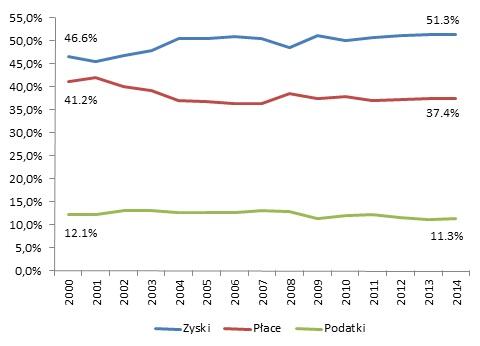 Zmiana podziału dochodu w PKB Polski (2000–2014)